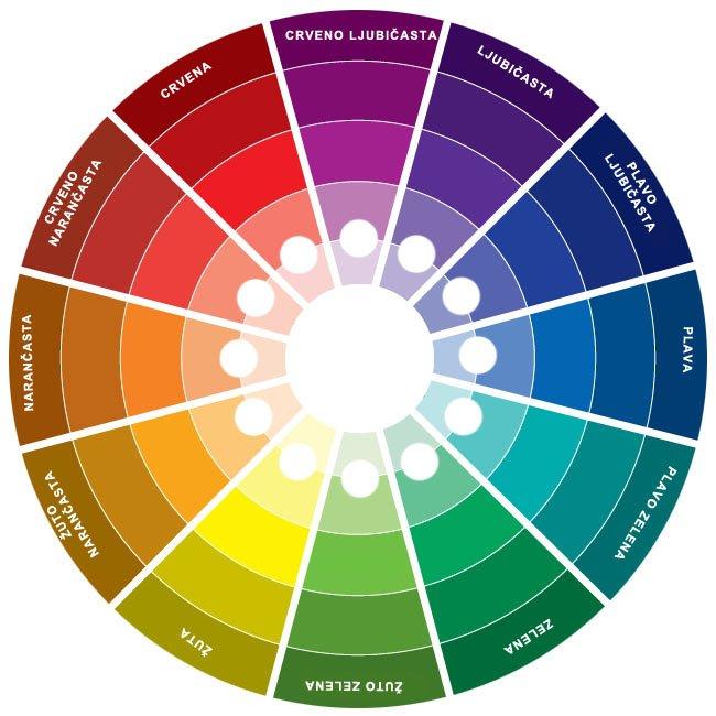Kako kombinirati boje? SPEKTAR BOJA